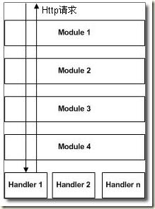 Http请求在HttpHandler 和 HttpModule 中的流动方向